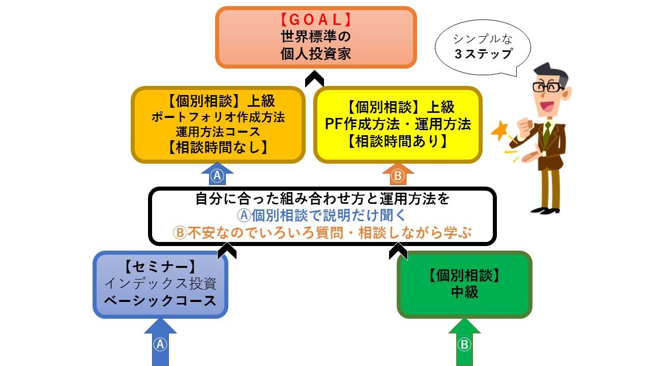 広島資産運用