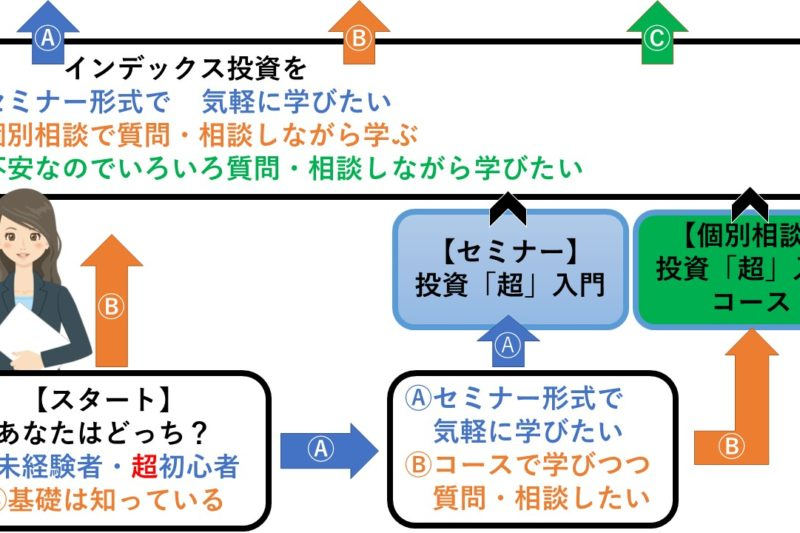 資産運用 広島