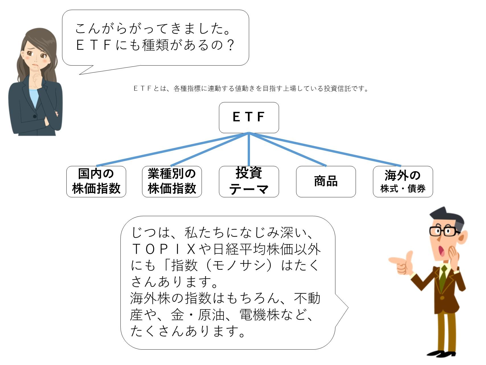 ETF(上場投資信託)の種類について