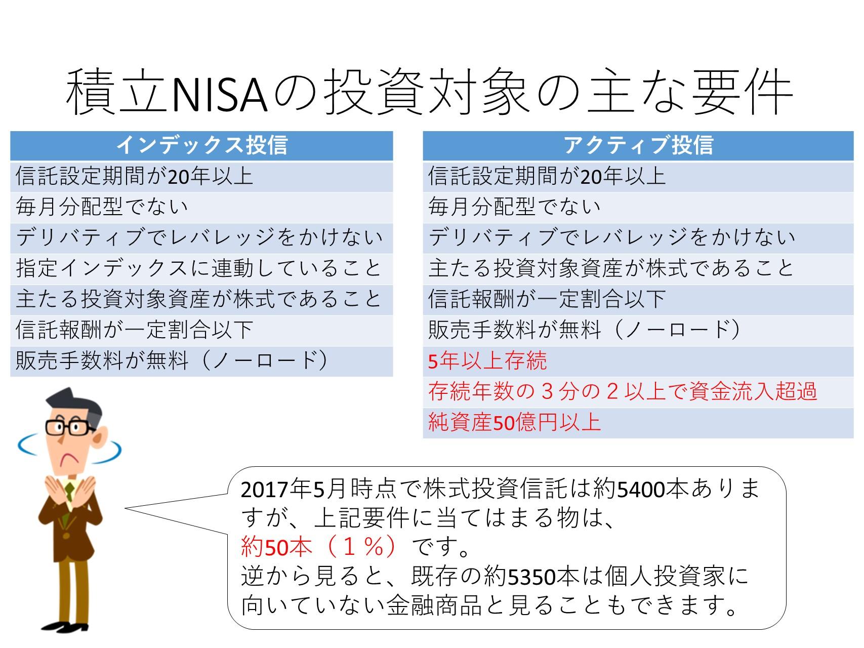 積立型NISA ニーサの概要