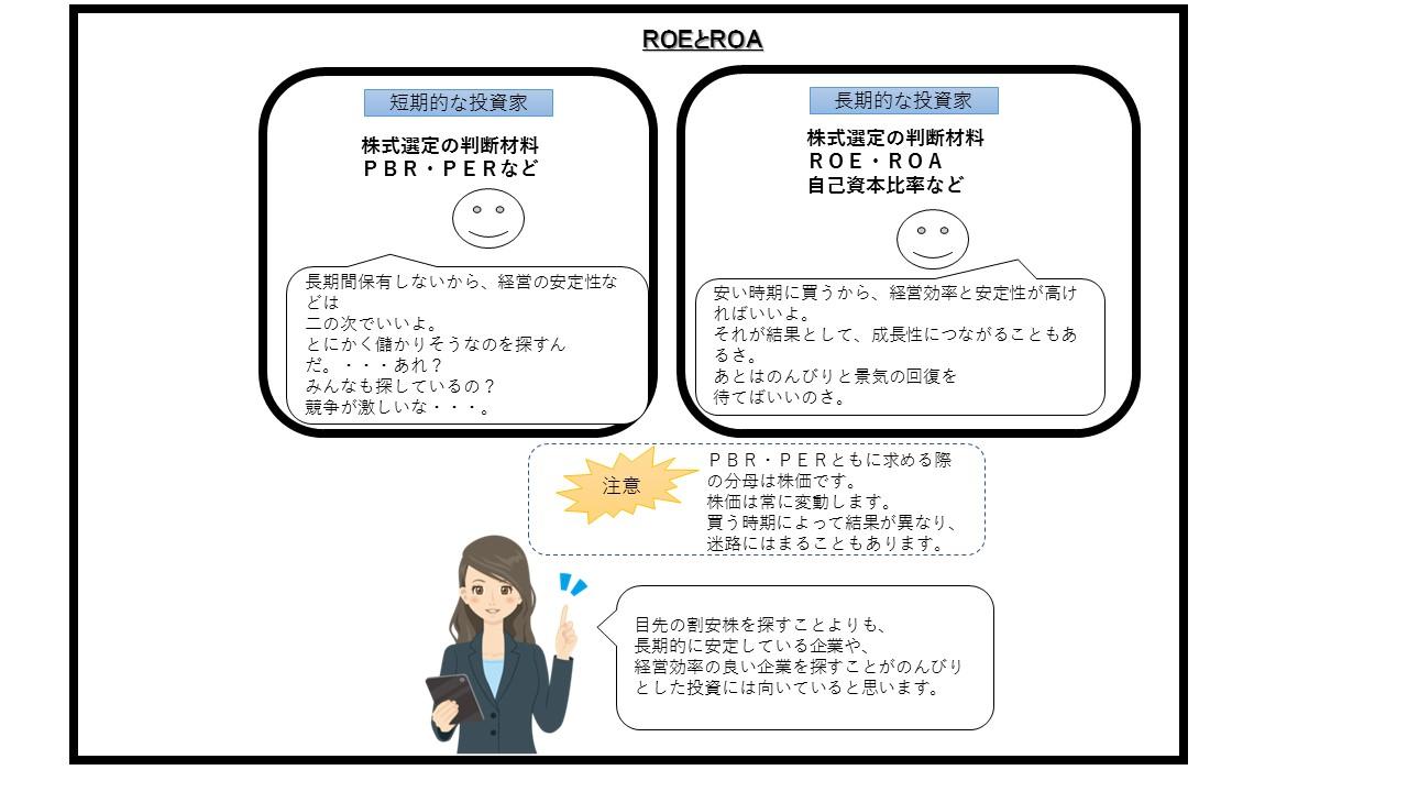 ROE/ROA