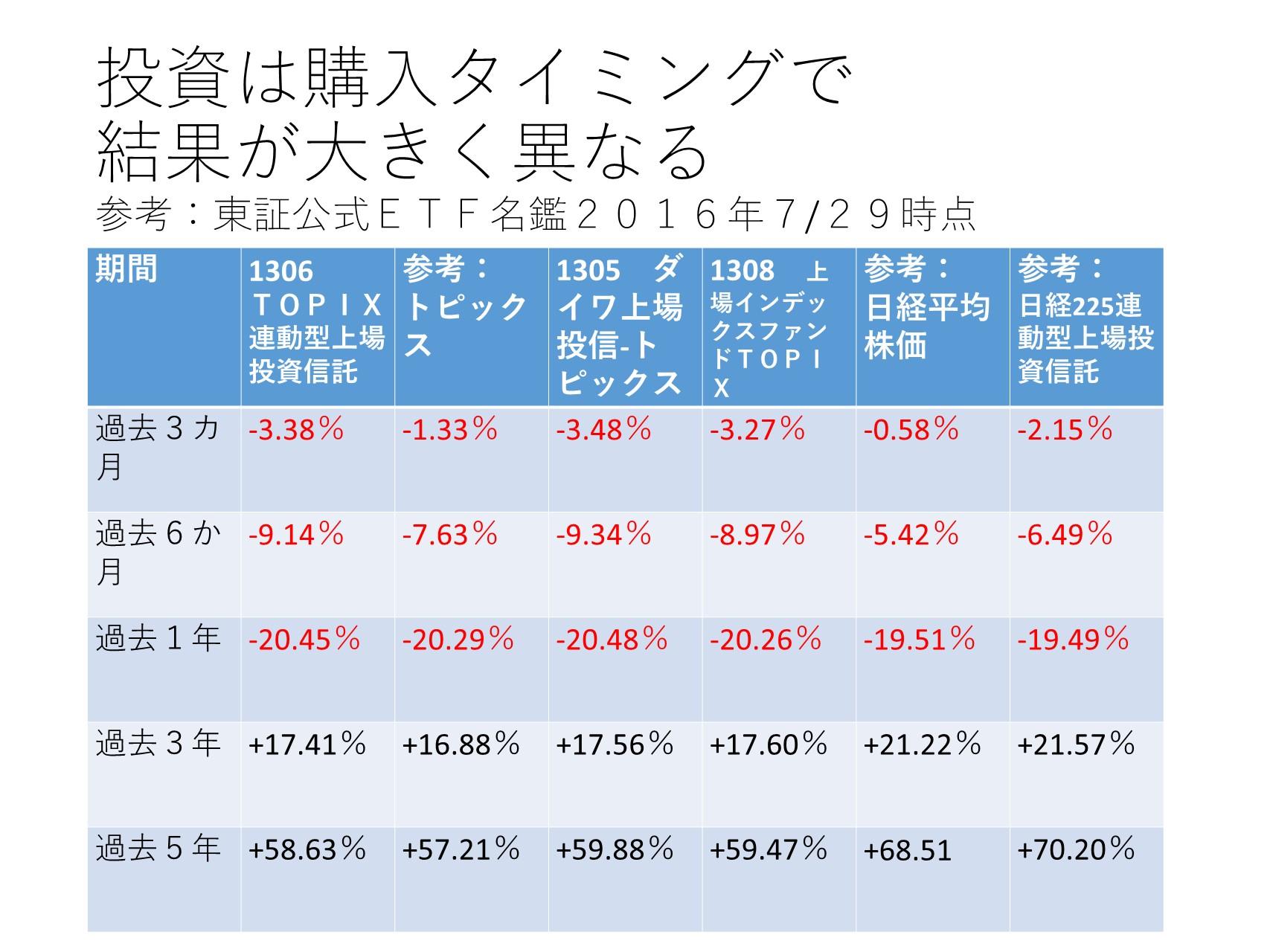 日経平均株価とトピックスで買い時が分かる。