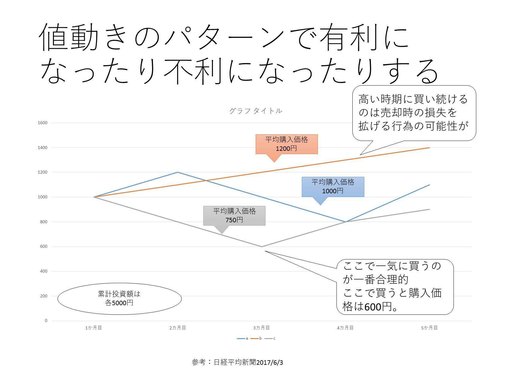 資産運用の相談、ドルコスト平均法の図