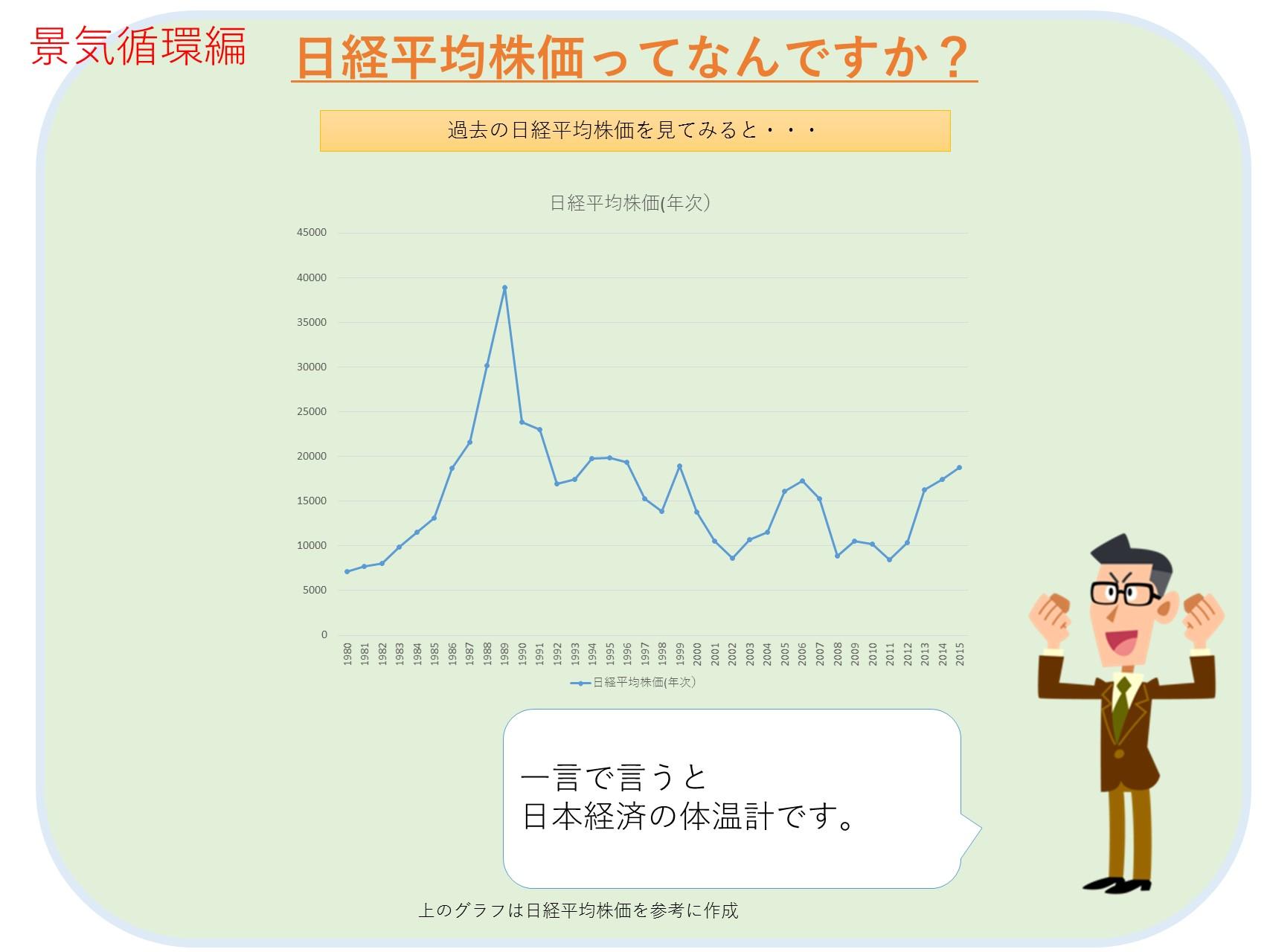 日経平均株価は経済の体温計