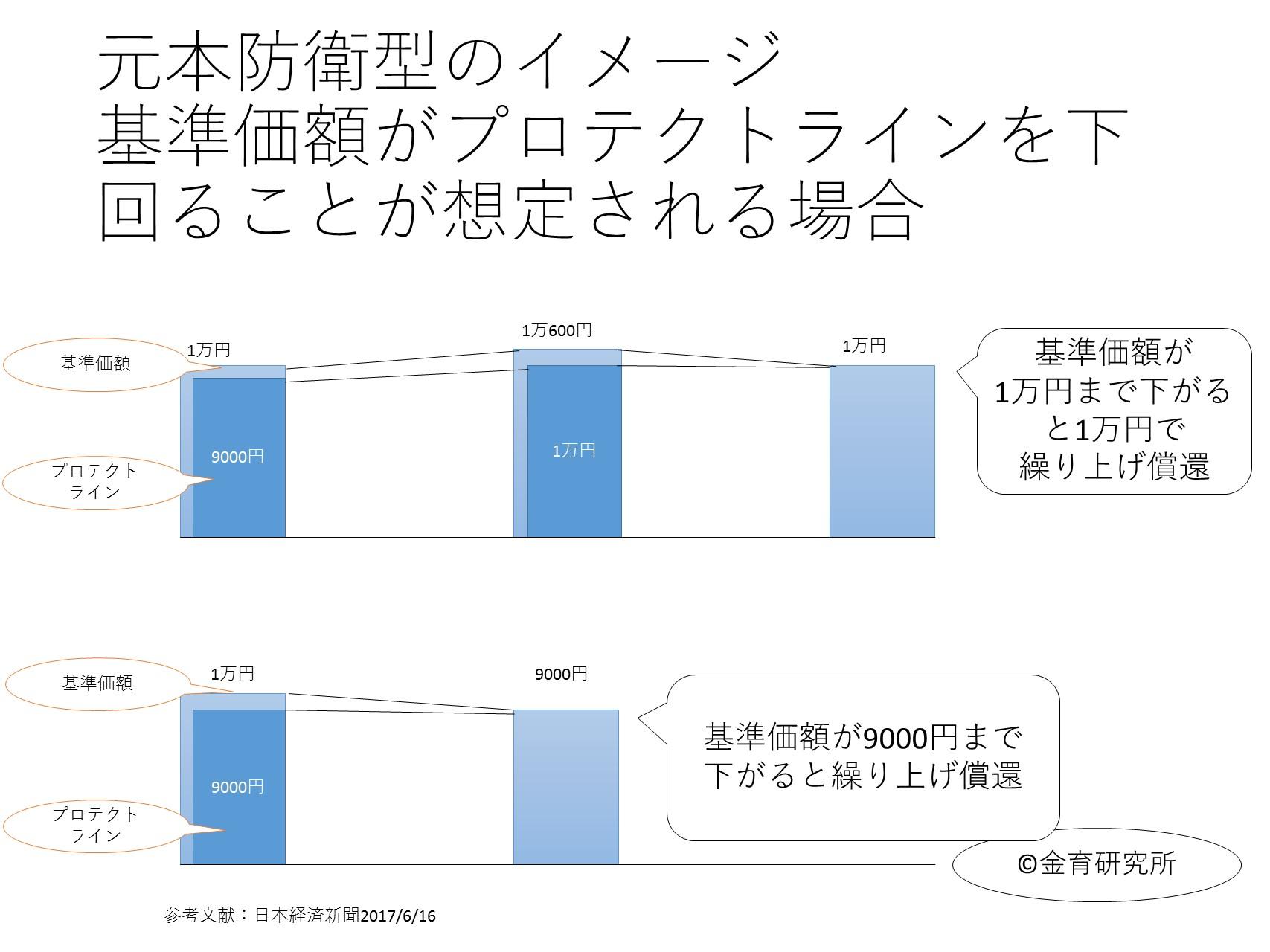 元本防衛型投資信託のイメージ図