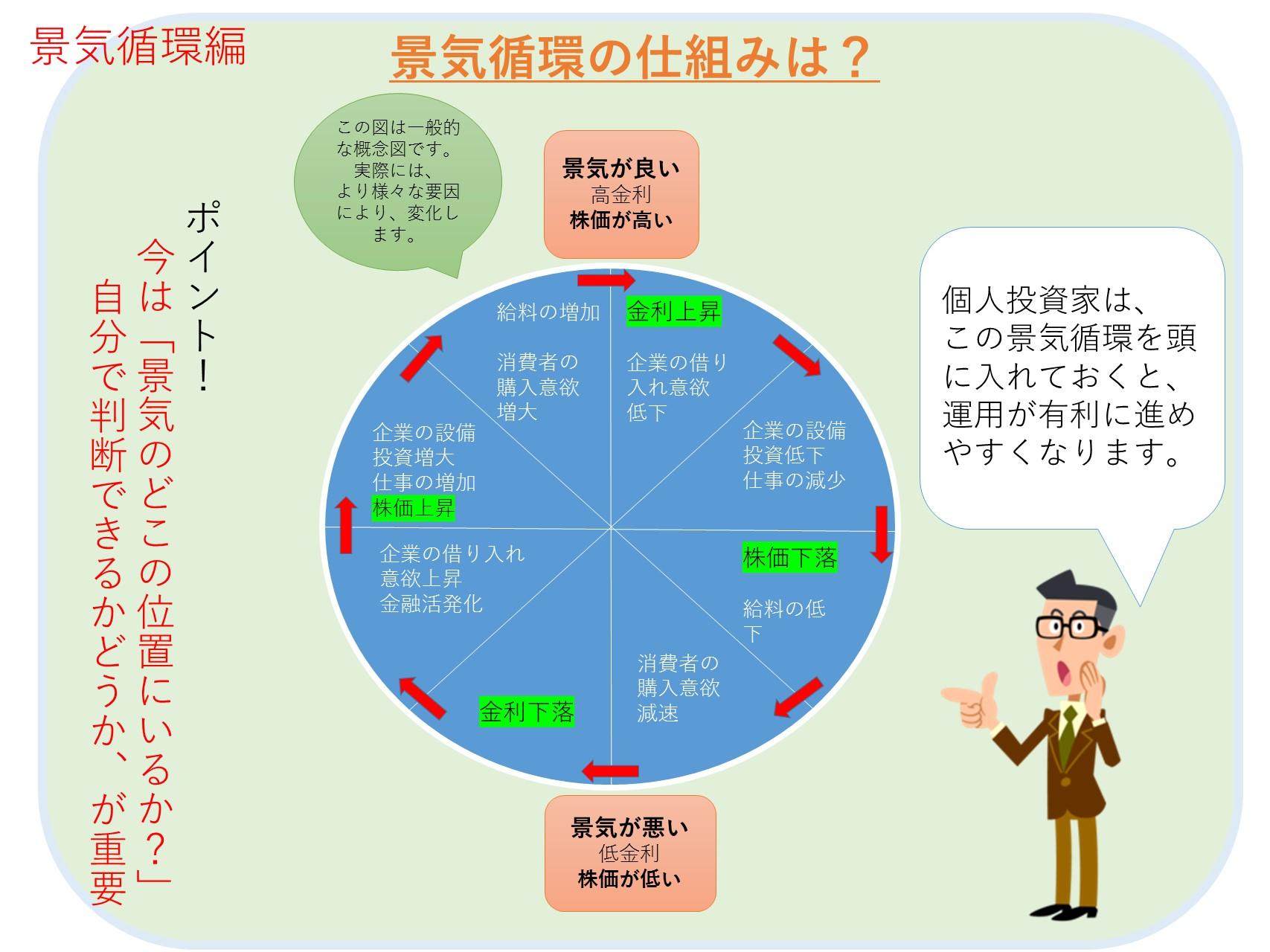 景気循環が投資の基本