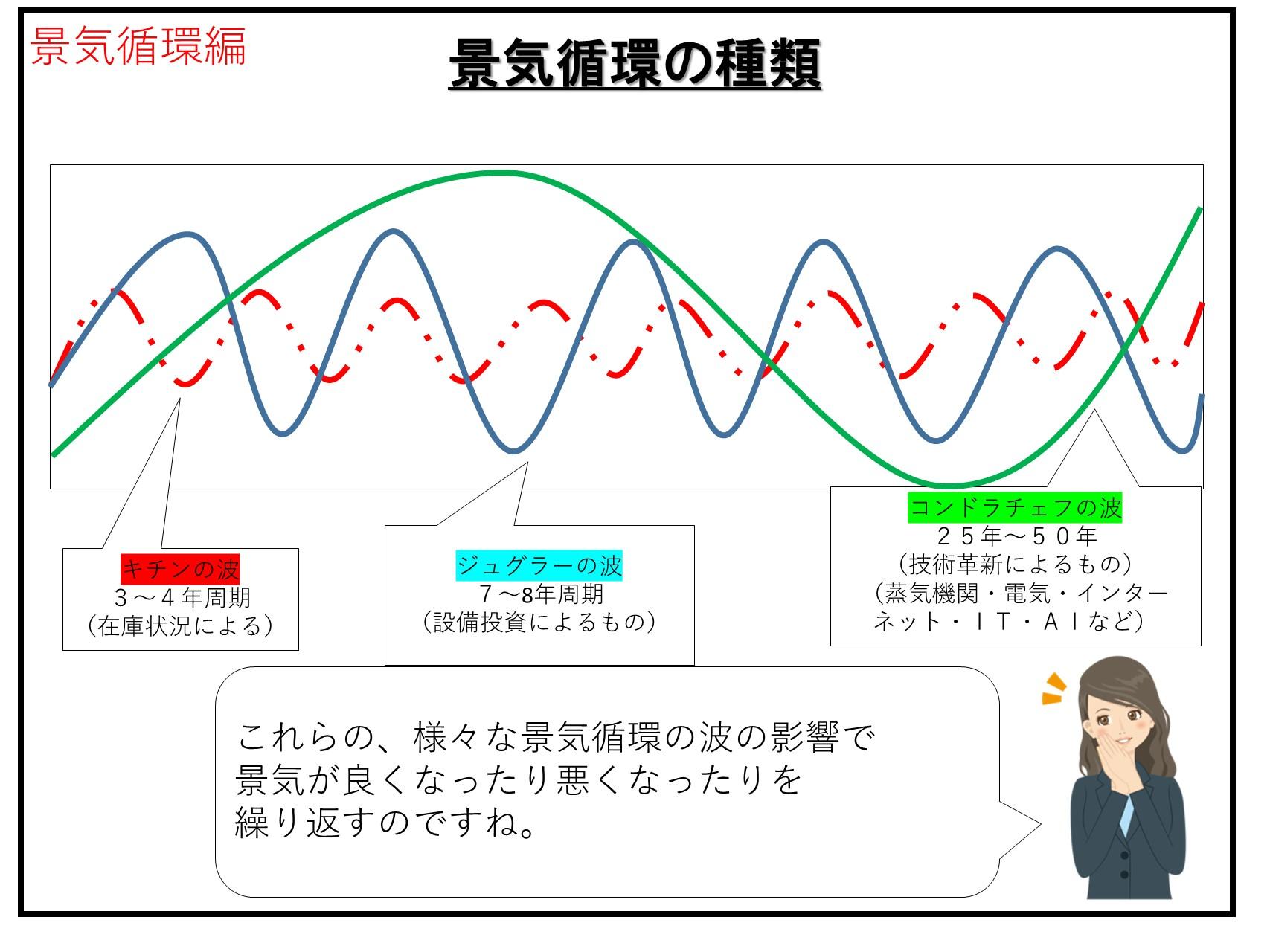 景気循環の仕組み ジュグラー・チキン・コンドラチェフの波