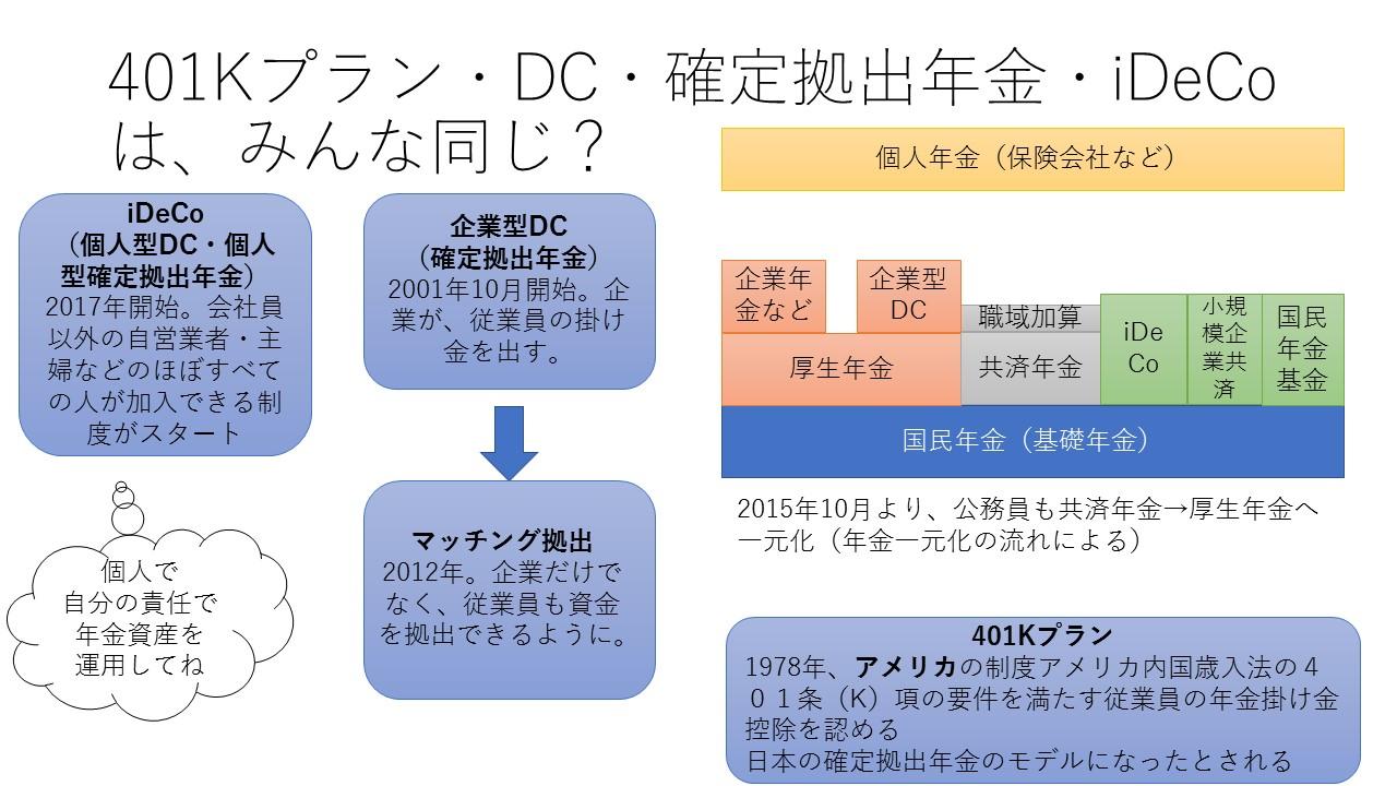 確定拠出年金とイデコ・DC・企業型確定拠出型年金