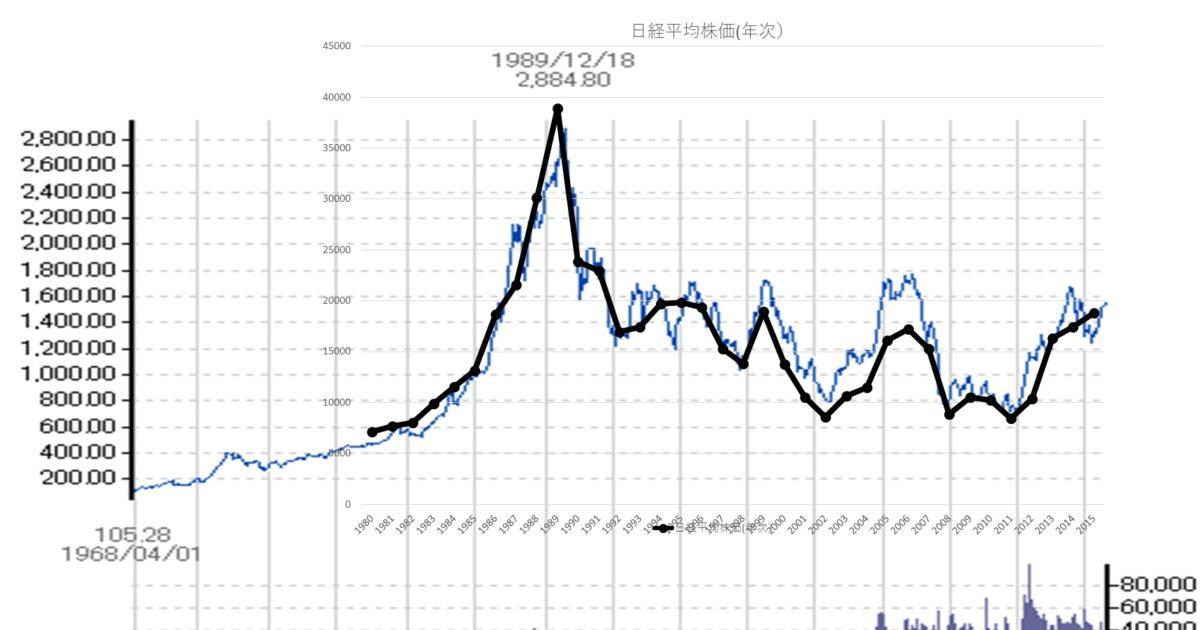 トピックスと日経平均株価
