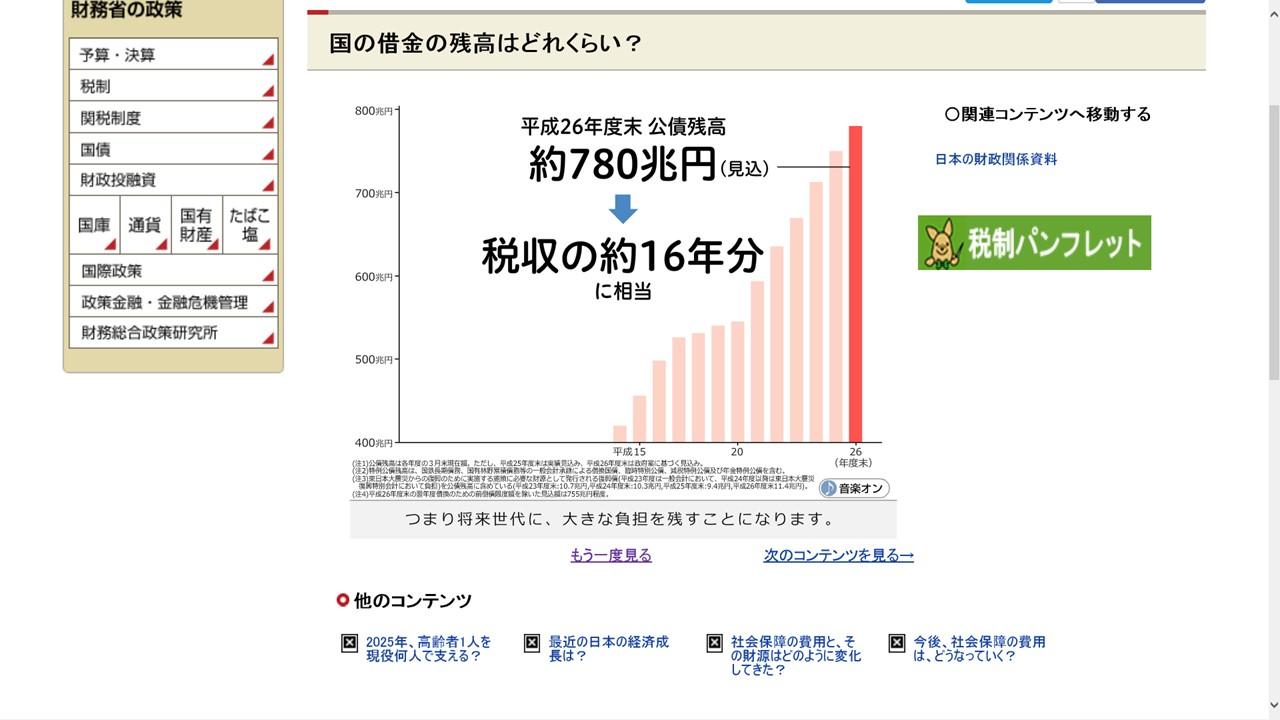 日本の借金の推移