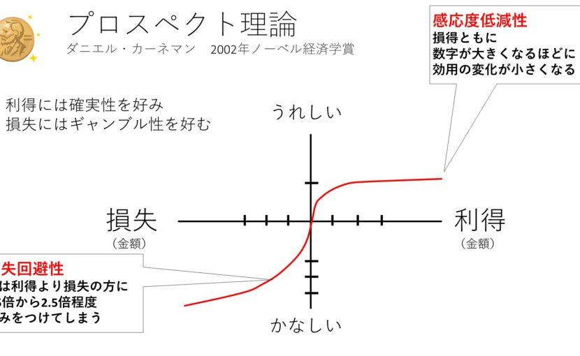行動経済学プロスペクト理論